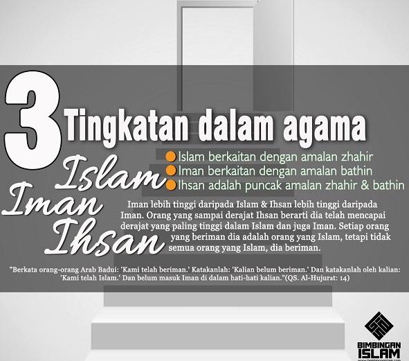 Mengenal Tingkatan Islam